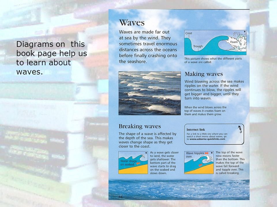 Diagrams on this book page help us to learn about waves.