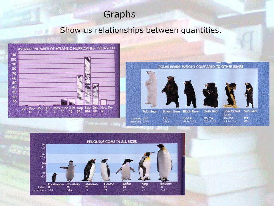Graphs Show us relationships between quantities.