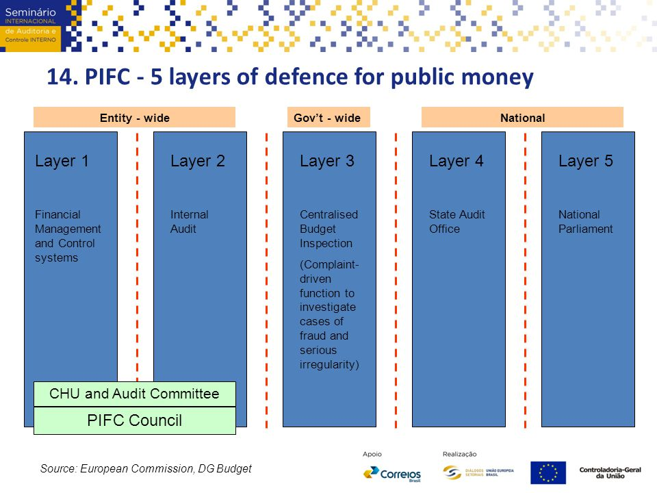 14. PIFC - 5 layers of defence for public money
