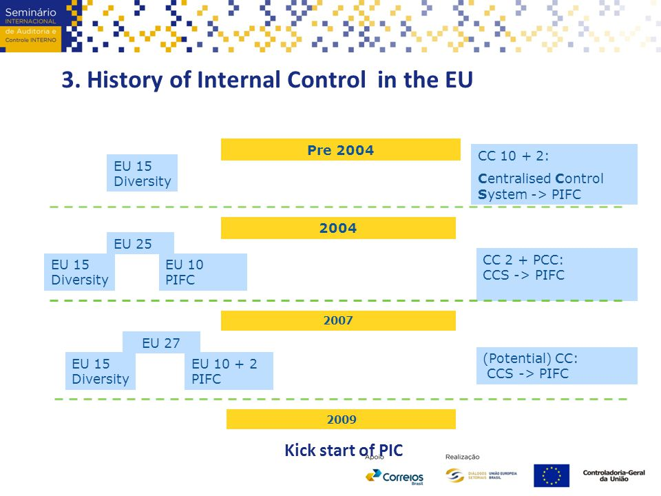 3. History of Internal Control in the EU