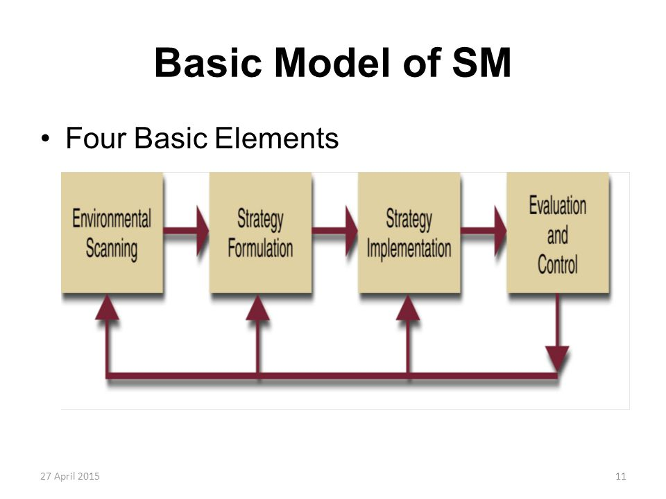 Basic Model of SM Four Basic Elements 13 April 2017