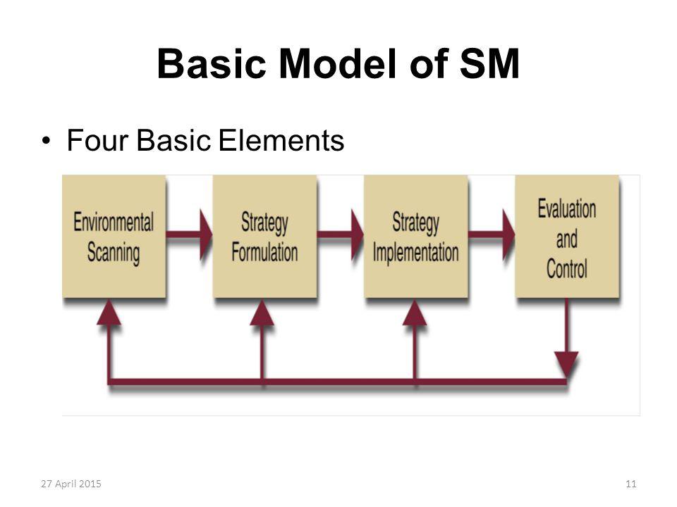 Basic Model of SM Four Basic Elements 13 April 2017