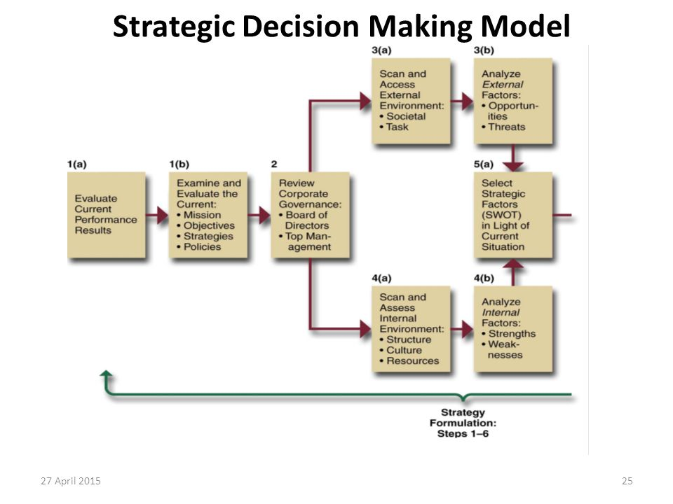 Strategic Decision Making Model
