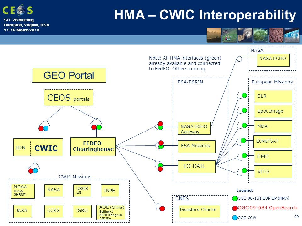 HMA – CWIC Interoperability