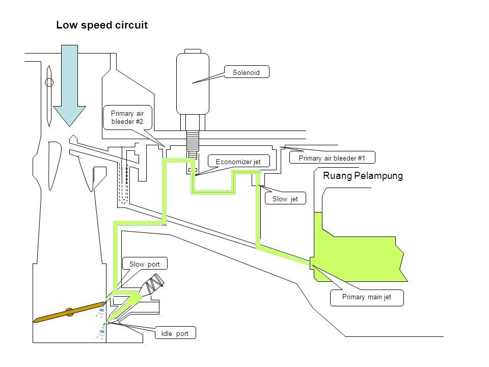 Low speed circuit Ruang Pelampung Solenoid Primary air bleeder #2
