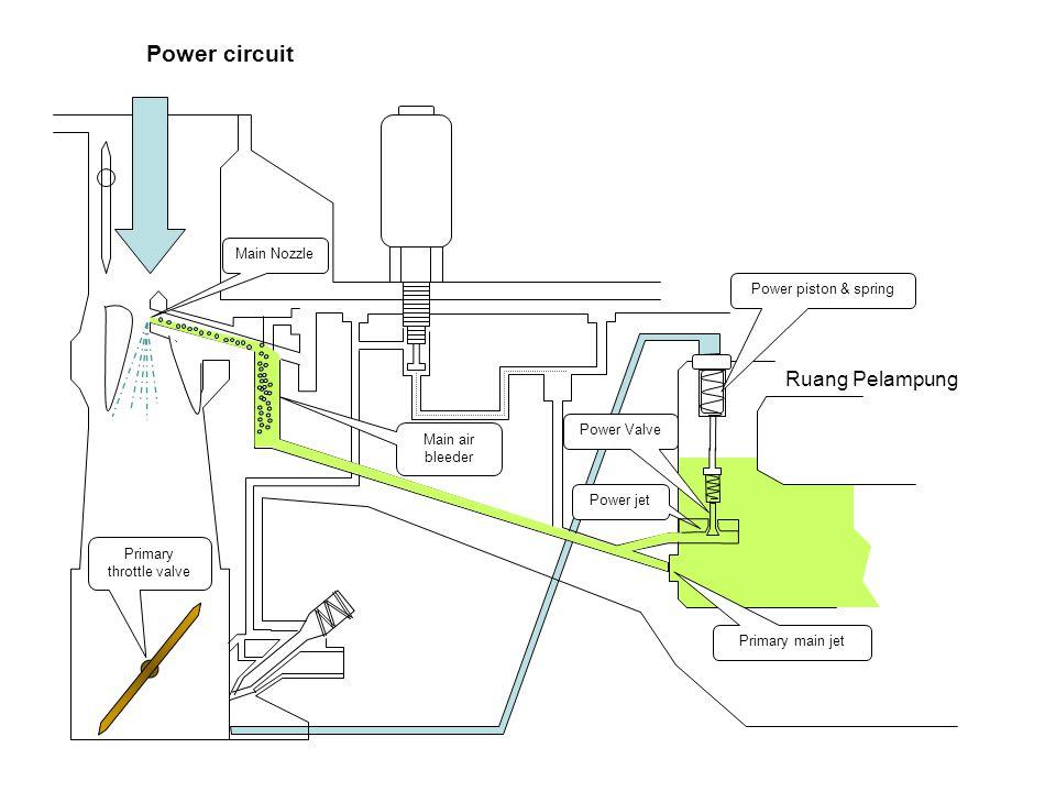 Primary throttle valve