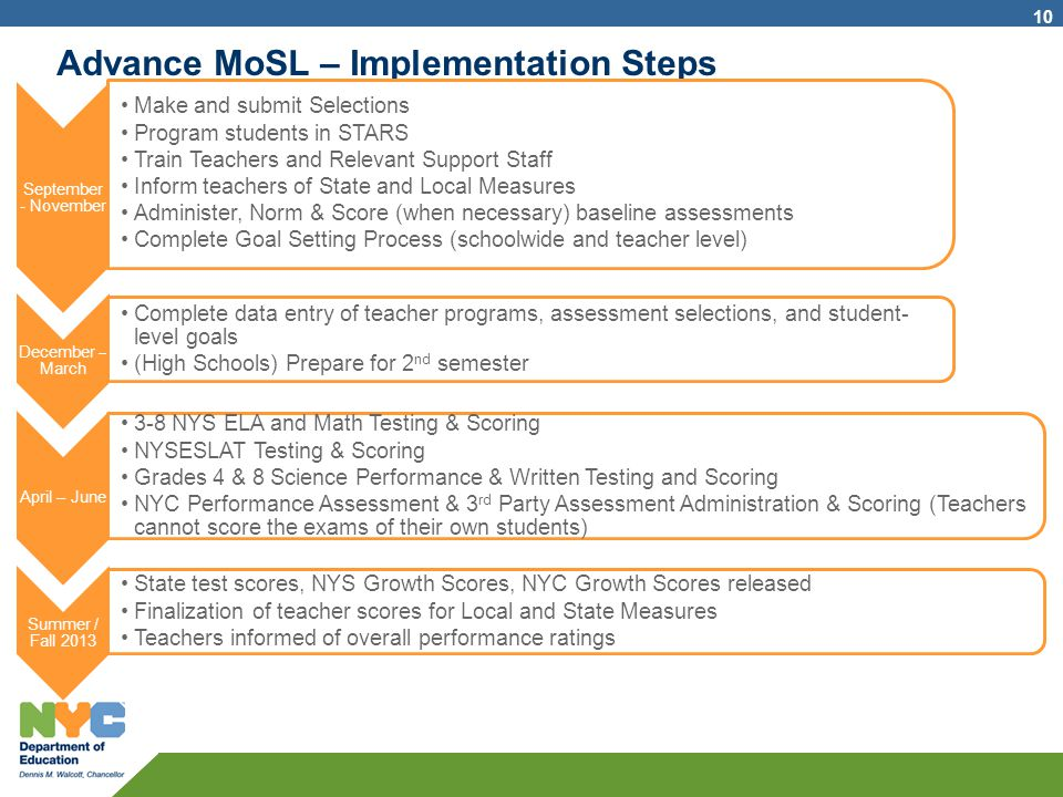 Advance MoSL – Implementation Steps