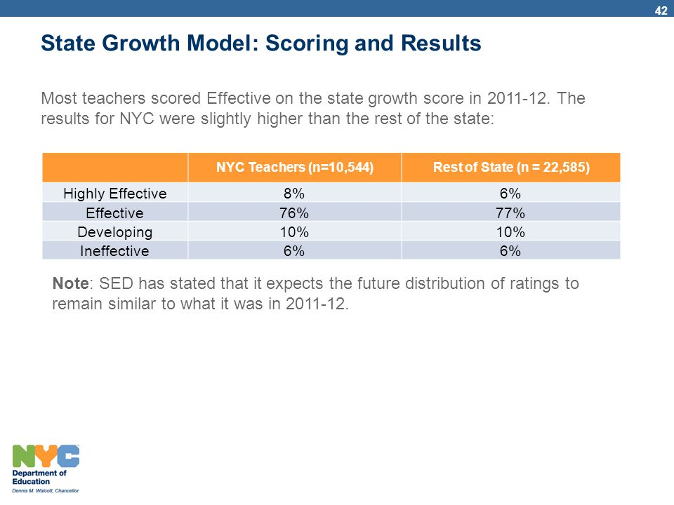 State Growth Model: Scoring and Results