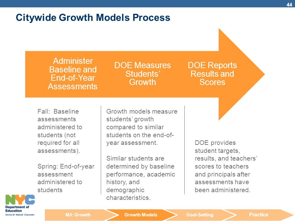 Citywide Growth Models Process