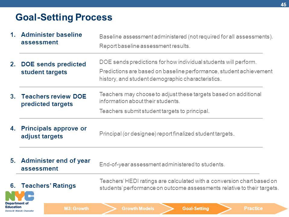 Goal-Setting Process Administer baseline assessment
