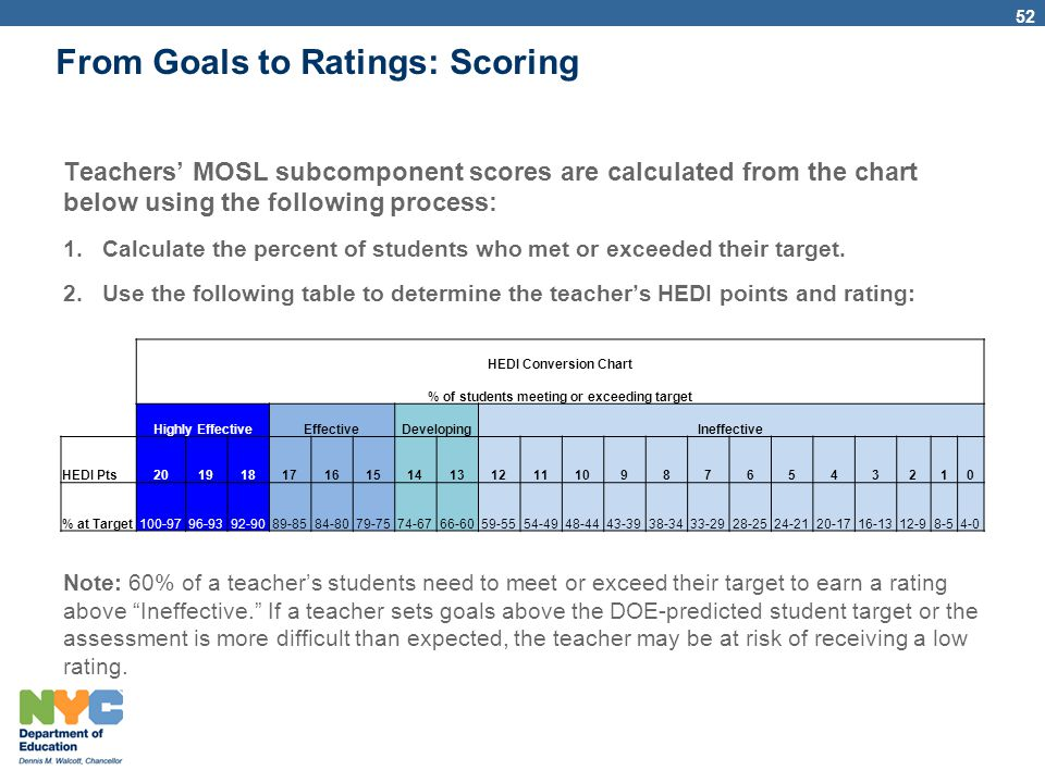 From Goals to Ratings: Scoring