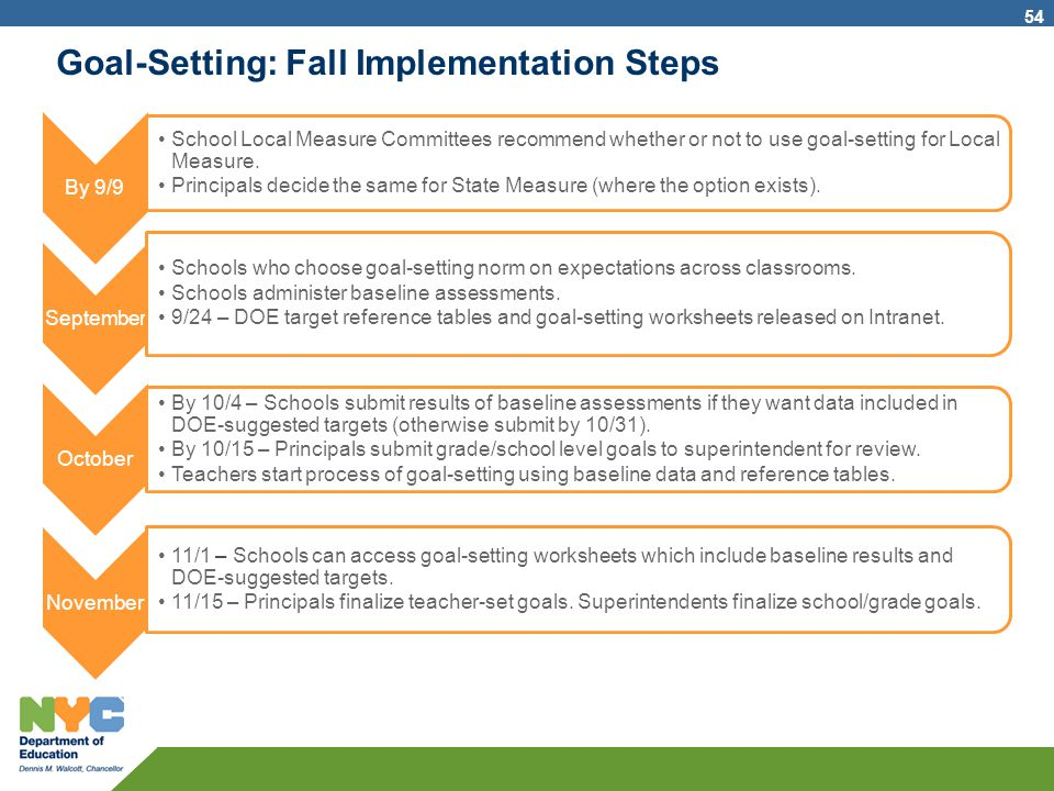 Goal-Setting: Fall Implementation Steps