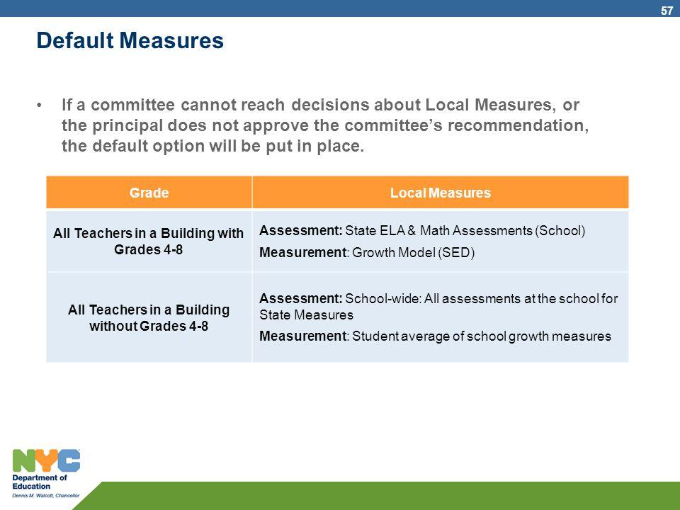 Default Measures
