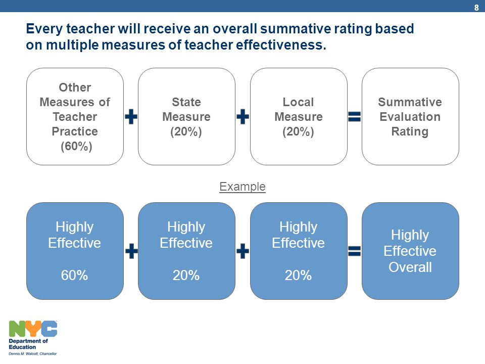 Other Measures of Teacher Practice (60%) Summative Evaluation Rating