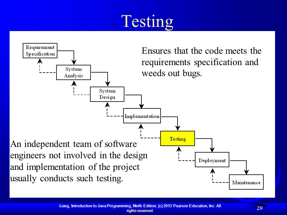 Testing Ensures that the code meets the requirements specification and weeds out bugs.