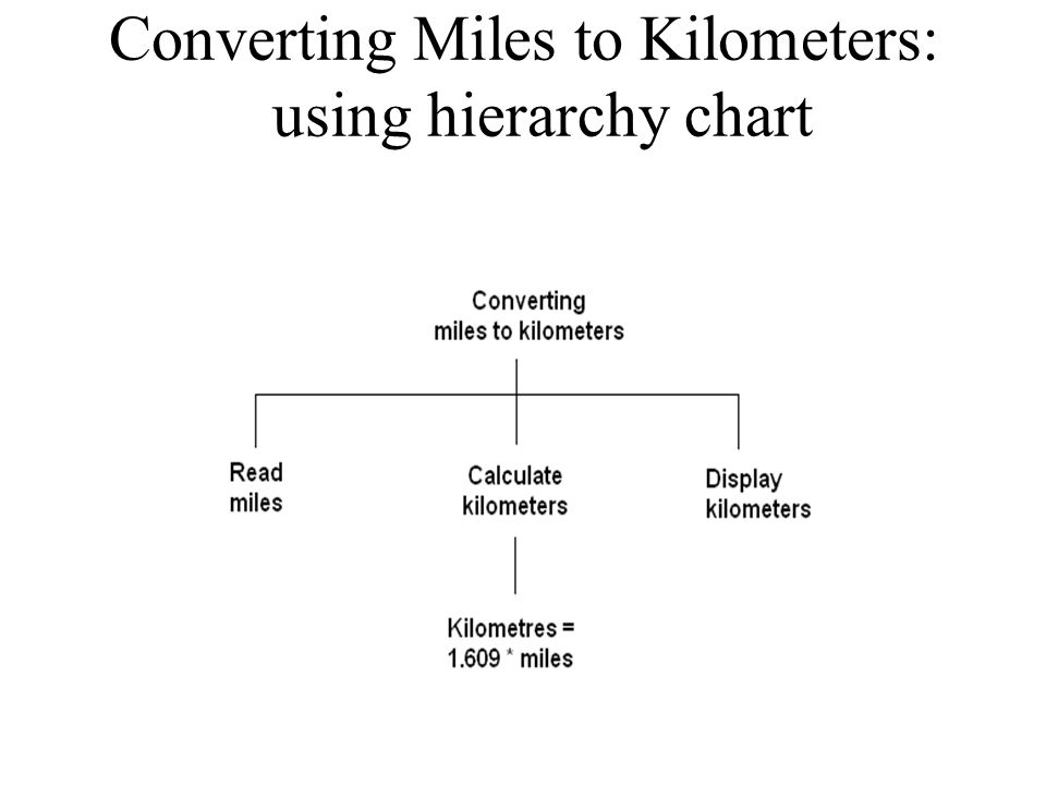 Converting Miles to Kilometers: using hierarchy chart