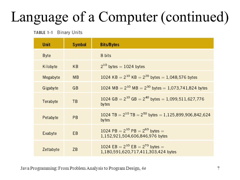 Language of a Computer (continued)