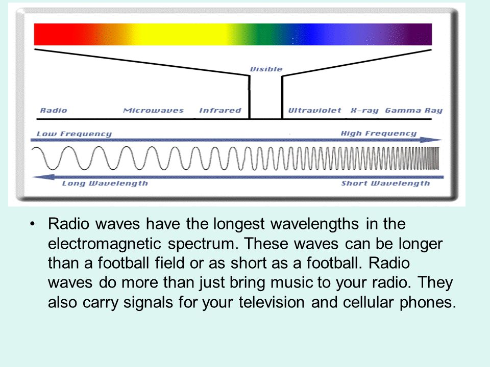 Radio waves have the longest wavelengths in the electromagnetic spectrum.