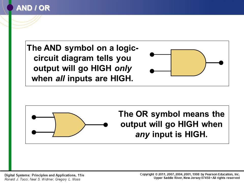 The OR symbol means the output will go HIGH when any input is HIGH.