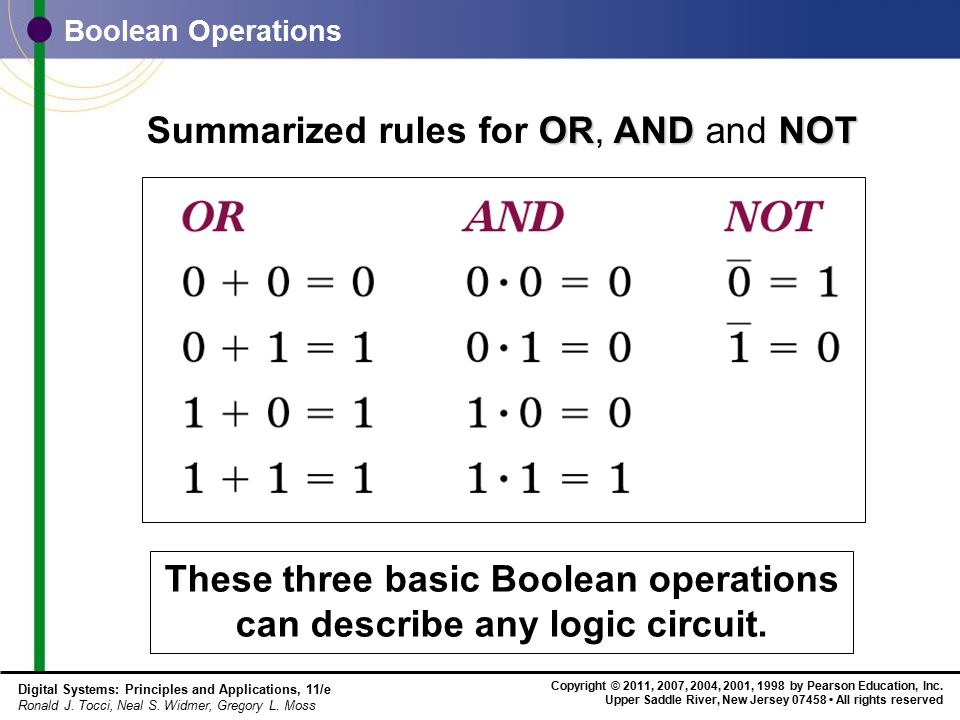 These three basic Boolean operations can describe any logic circuit.