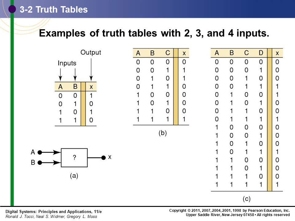 Examples of truth tables with 2, 3, and 4 inputs.