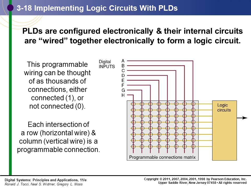 3-18 Implementing Logic Circuits With PLDs
