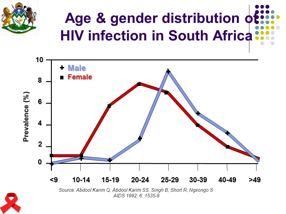 Age & gender distribution of HIV infection in South Africa
