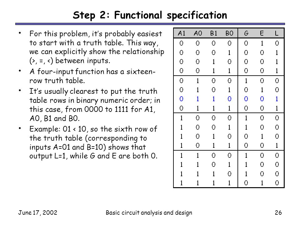 Step 2: Functional specification