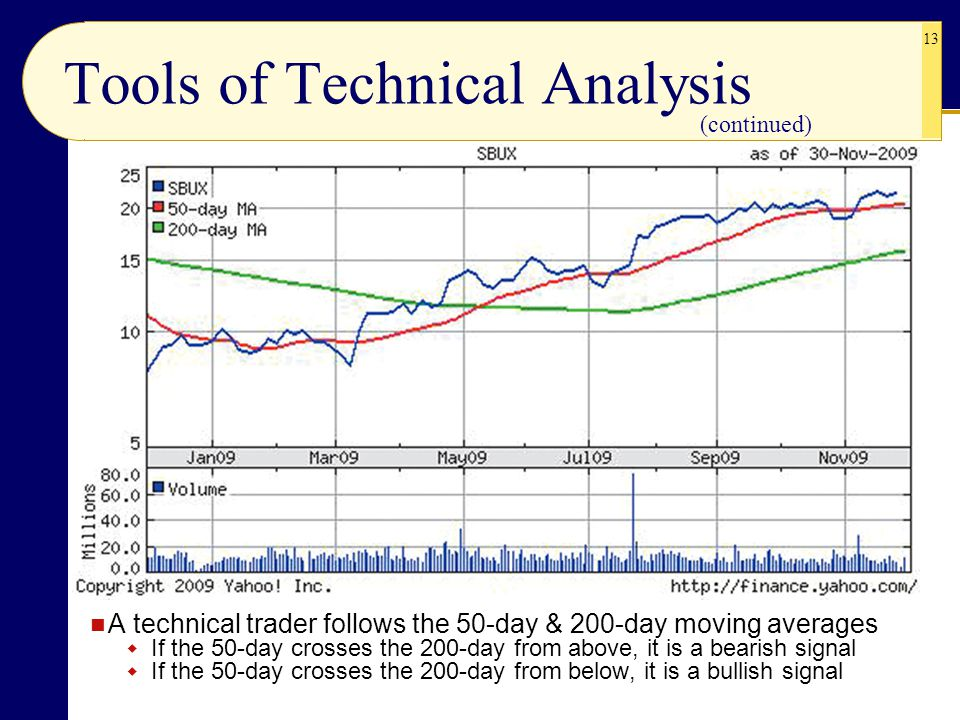 Tools of Technical Analysis