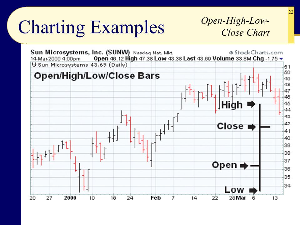 Charting Examples Open-High-Low-Close Chart