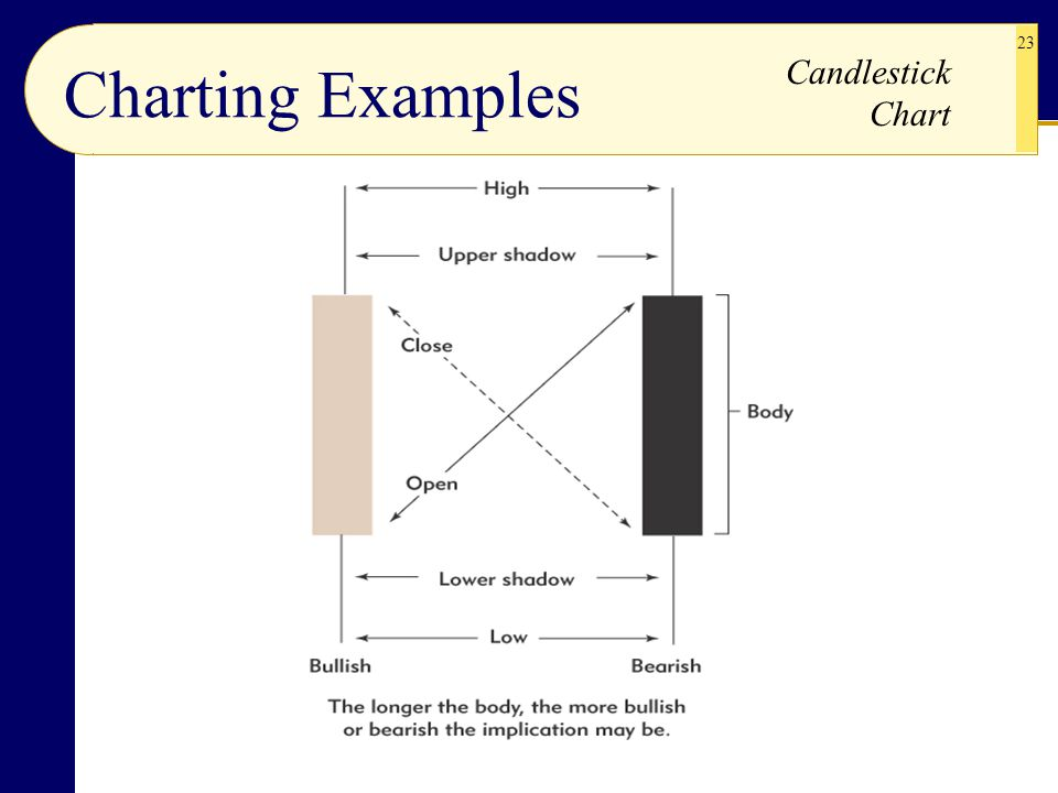 Charting Examples Candlestick Chart
