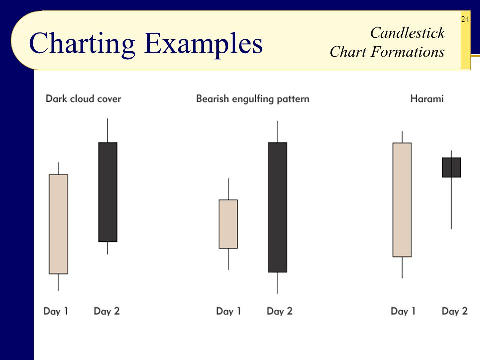Charting Examples Candlestick Chart Formations