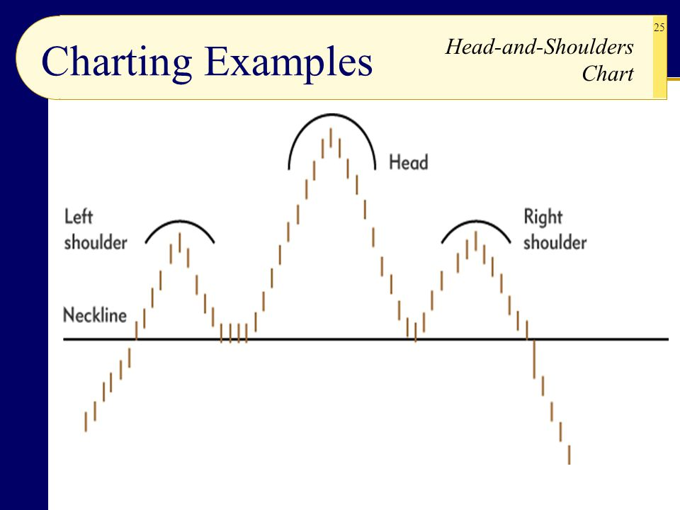 Charting Examples Head-and-Shoulders Chart