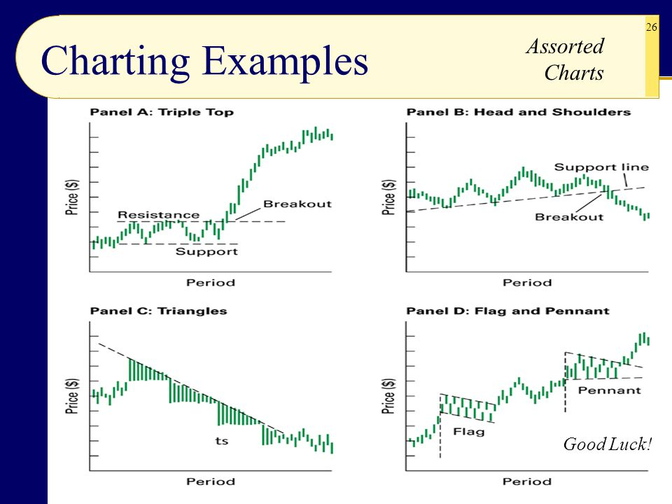 Charting Examples Assorted Charts Good Luck!