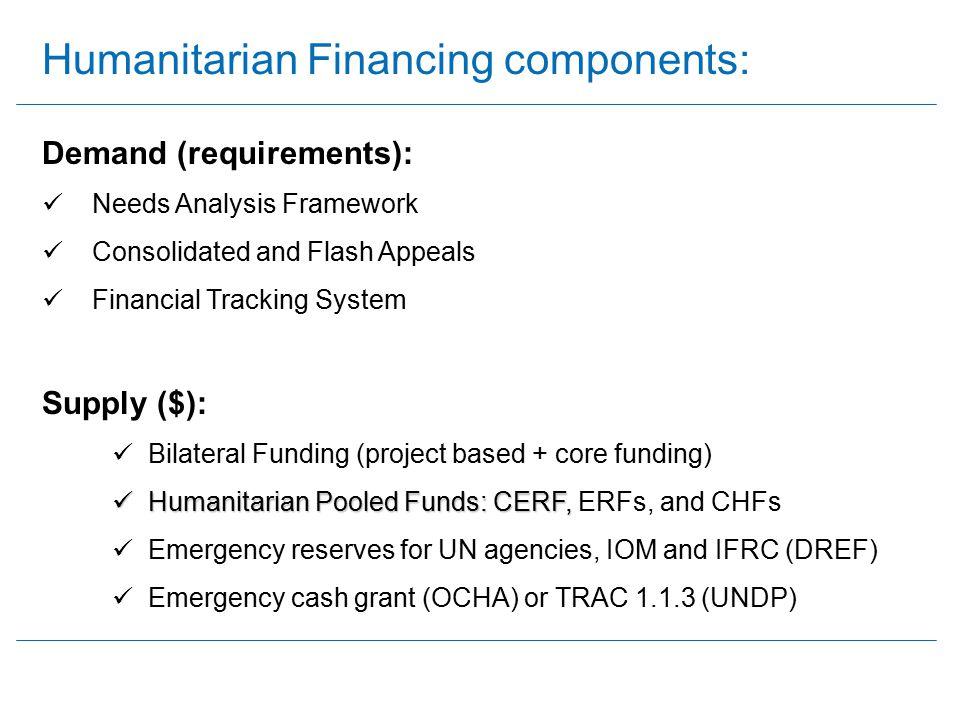 Humanitarian Financing components: