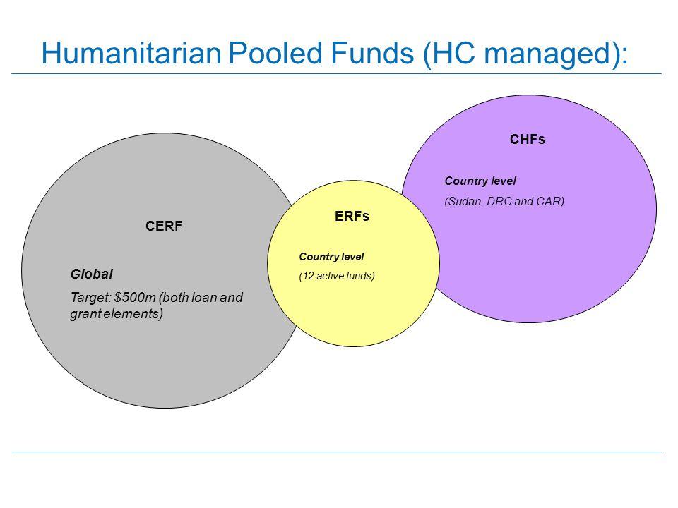 Humanitarian Pooled Funds (HC managed):