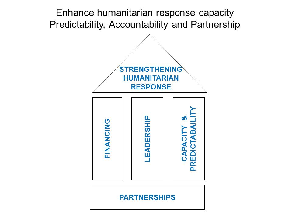 STRENGTHENING HUMANITARIAN RESPONSE CAPACITY & PREDICTABAILITY