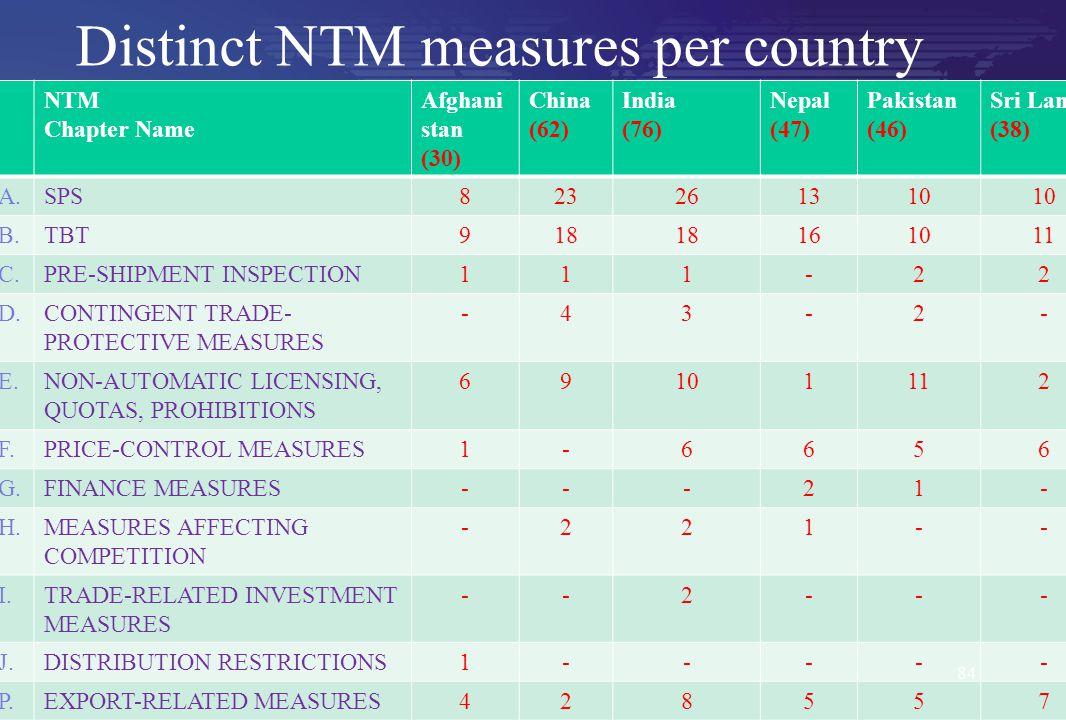 Distinct NTM measures per country