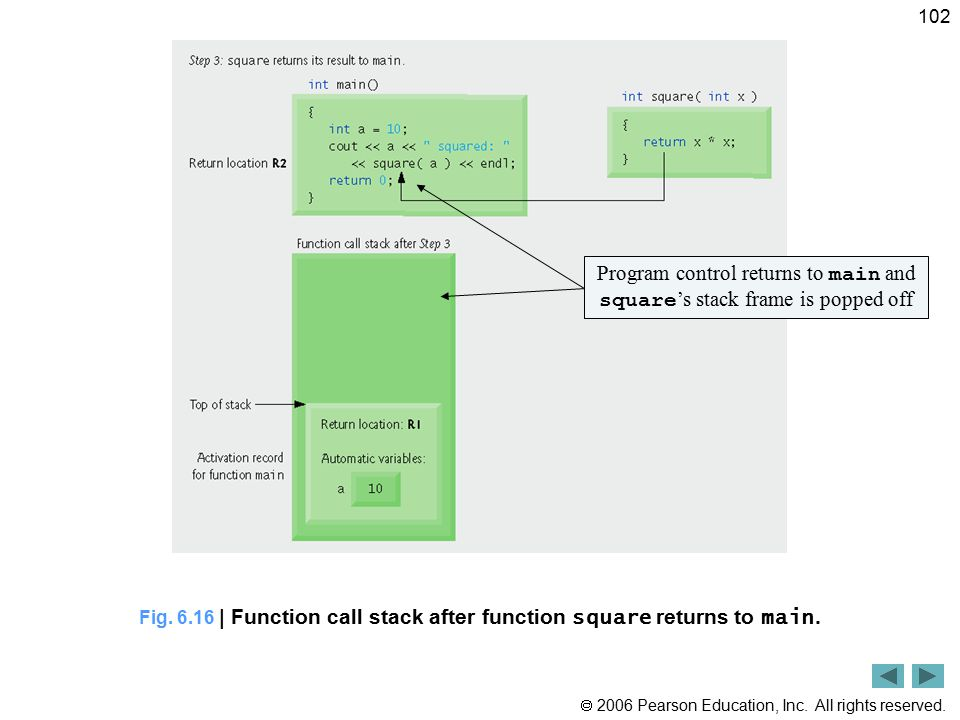 Fig. 6.16 | Function call stack after function square returns to main.