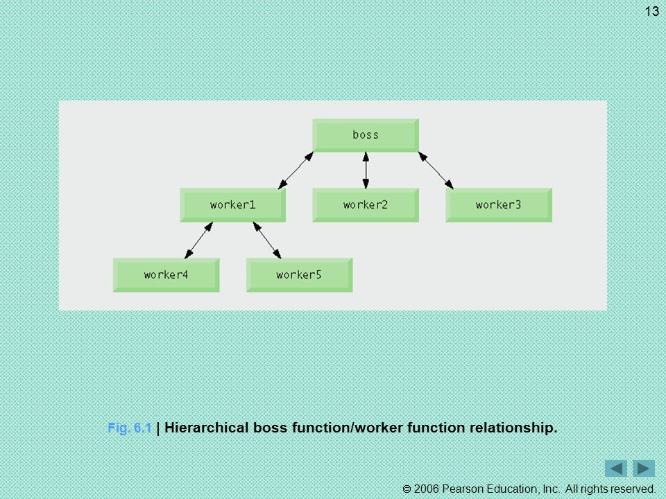 Fig. 6.1 | Hierarchical boss function/worker function relationship.