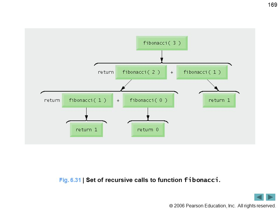 Fig. 6.31 | Set of recursive calls to function fibonacci.