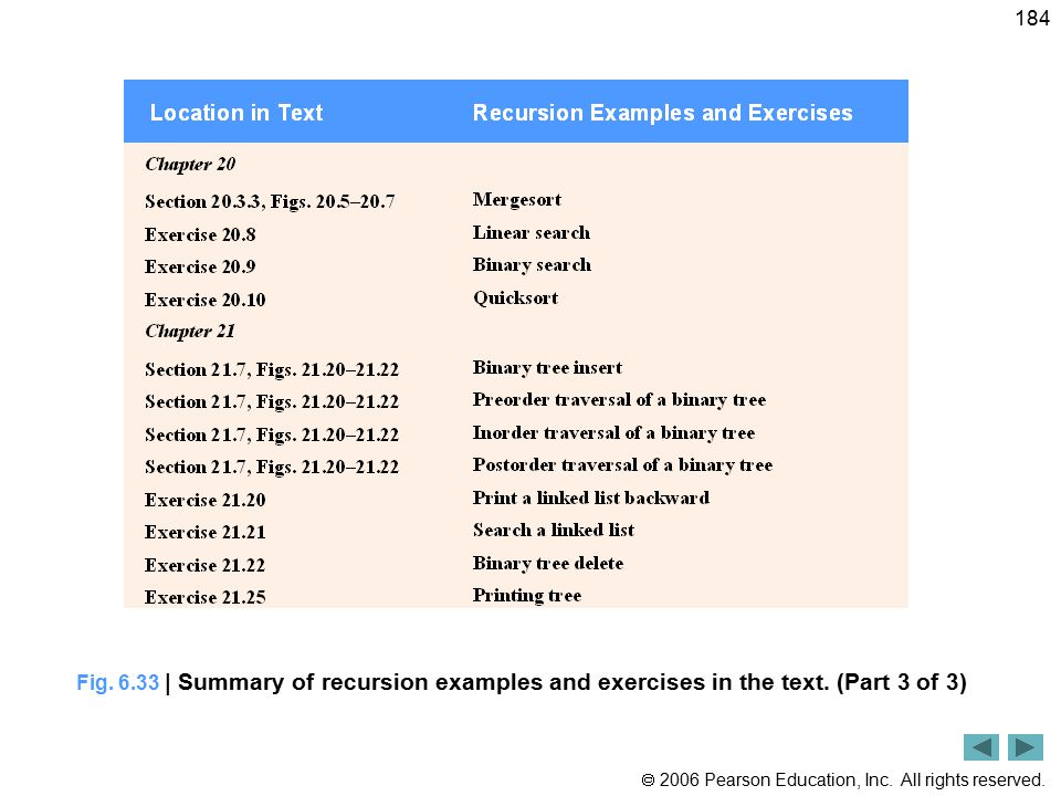 Fig. 6. 33 | Summary of recursion examples and exercises in the text