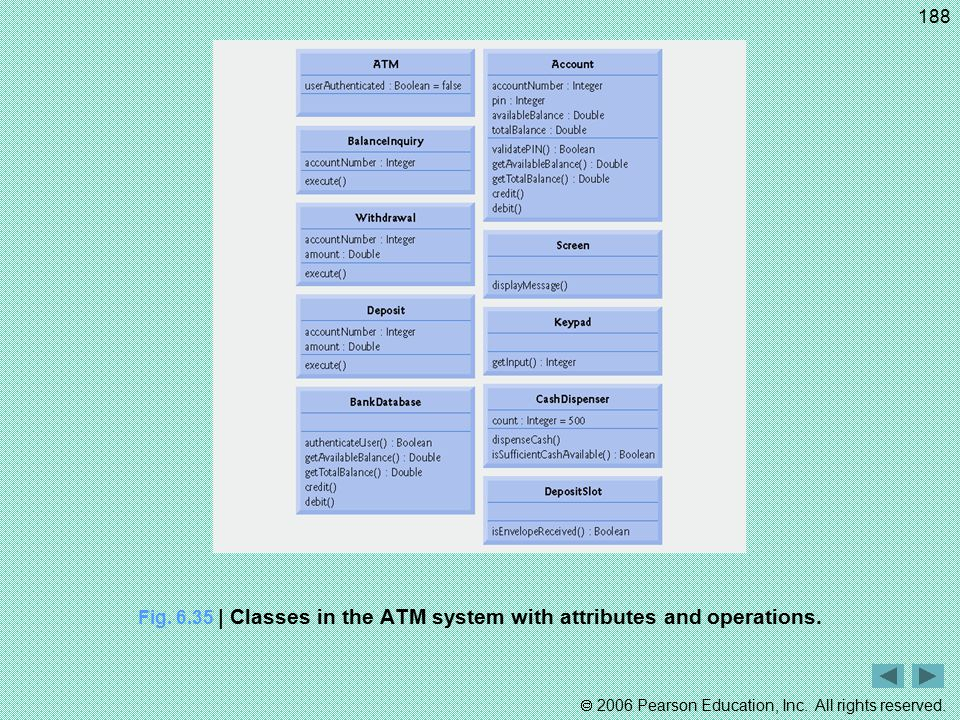 Fig. 6.35 | Classes in the ATM system with attributes and operations.