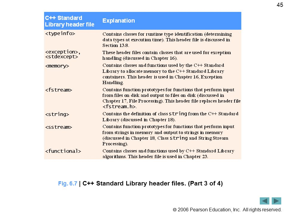 Fig. 6.7 | C++ Standard Library header files. (Part 3 of 4)