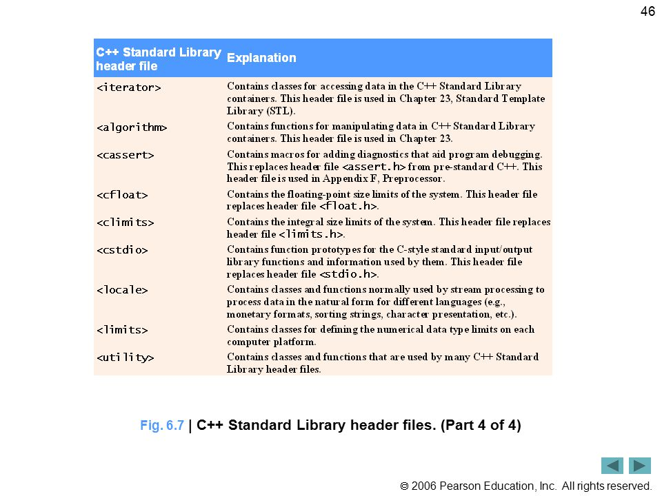 Fig. 6.7 | C++ Standard Library header files. (Part 4 of 4)