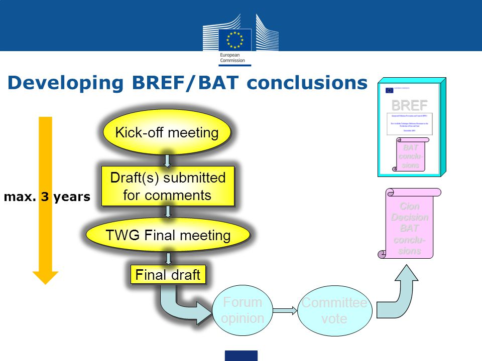 Developing BREF/BAT conclusions