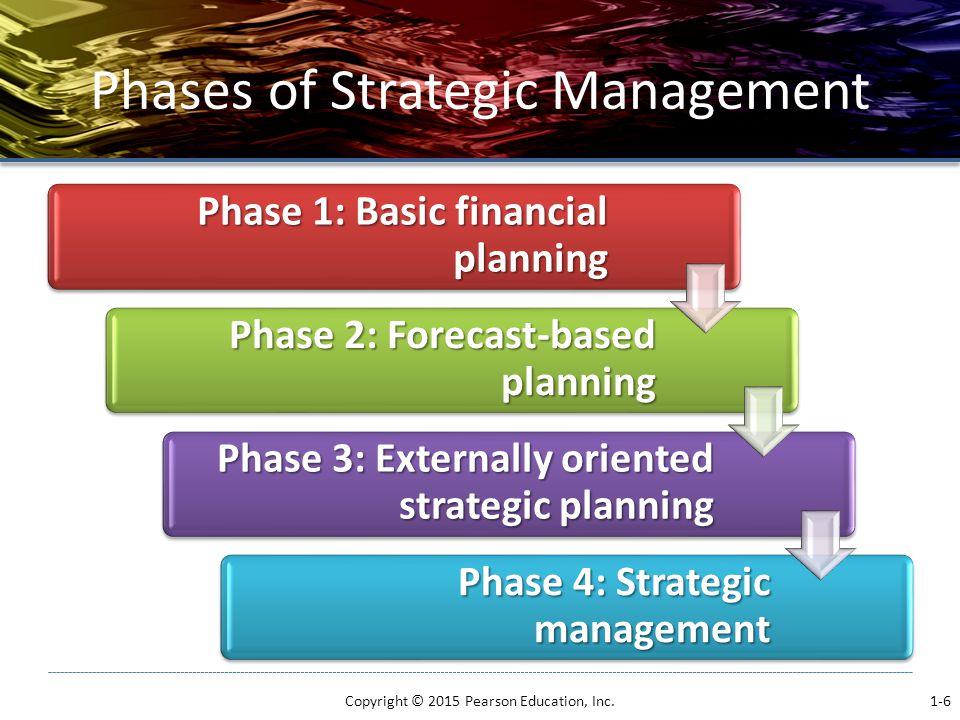 Phases of Strategic Management