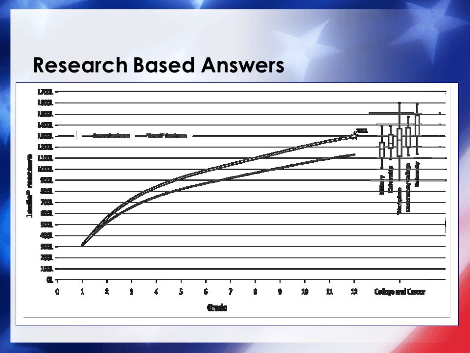 Research Based Answers