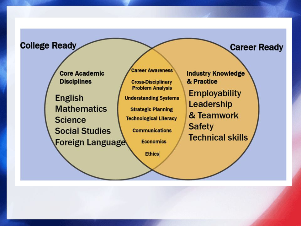 Comparison of Skills Needed for College Readiness & Career Readiness