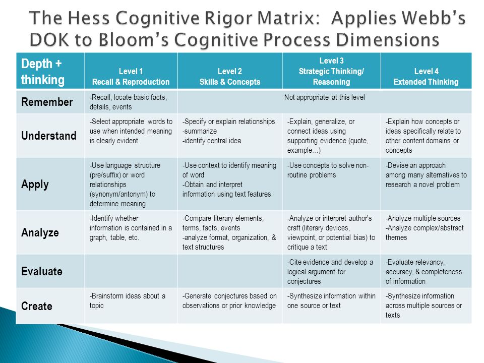 The Hess Cognitive Rigor Matrix: Applies Webb's DOK to Bloom's Cognitive Process Dimensions
